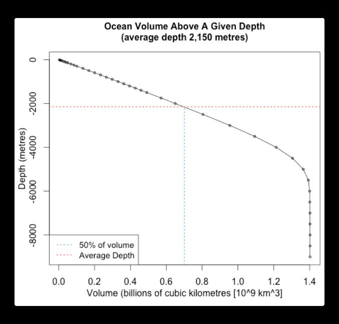 ocean volume above a given depth