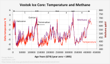 vostok_temperature_methane[1]