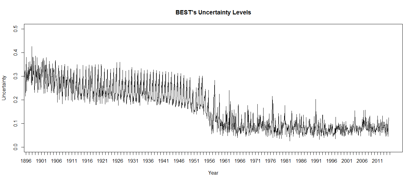 Note the step change. At about 1960, the uncertainty levels plummet, meaning BEST is claiming we became more than twice as certain of our temperature estimates practically overnight.