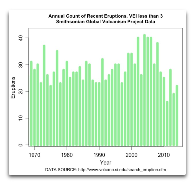 annual count of recent eruptions vei less than 3