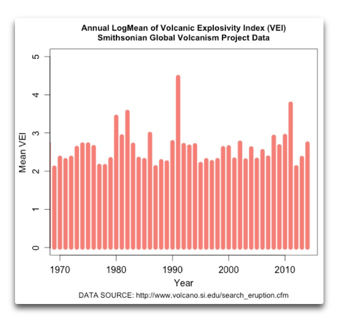 annual logmean of recent eruptions