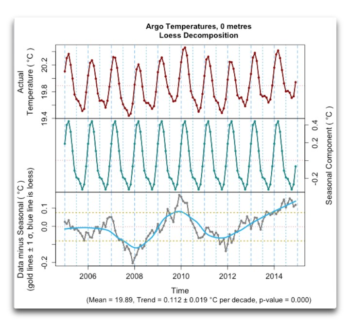argo temperatures 0 metres loess
