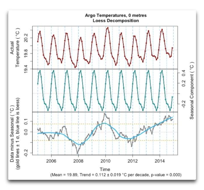 argo temperatures 0 metres loess