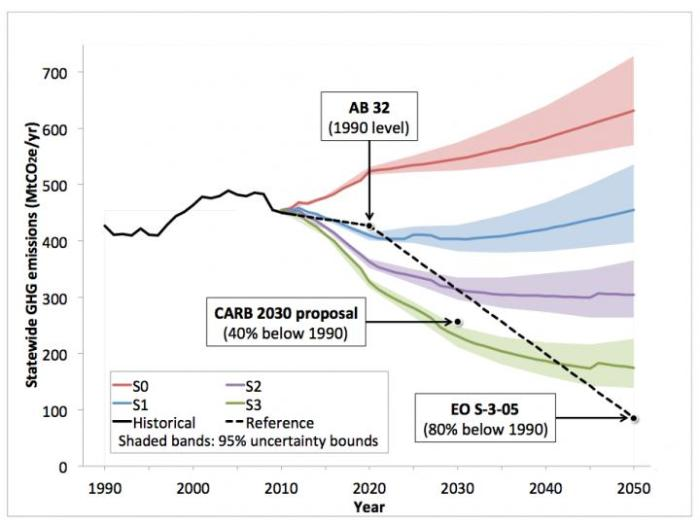California's policies can significantly cut greenhouse gas emissions through 2030