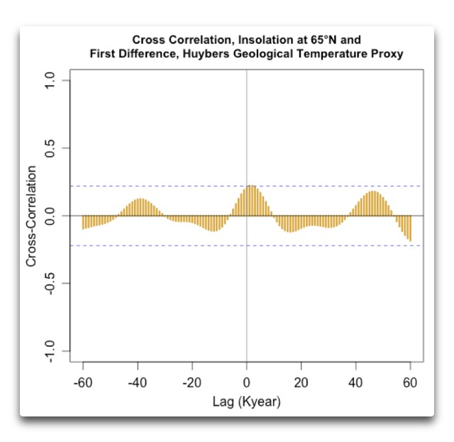 ccf insolation 65n and est change ice volume