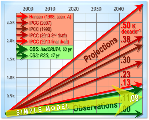 buy online a1fec 94be1 Peer-reviewed pocket-calculator climate model exposes serious errors ...