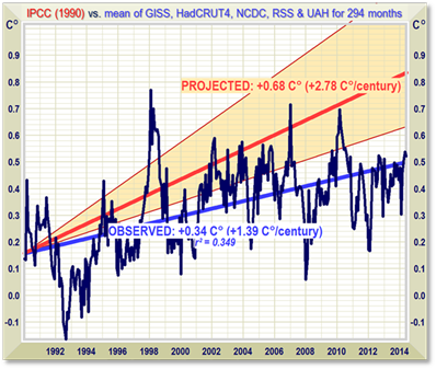 Peer-reviewed pocket-calculator climate model exposes