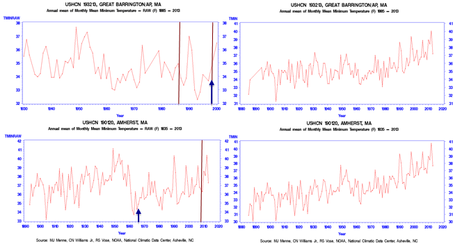 On Migrating Moose and Migrating Temperature Trends   Watts