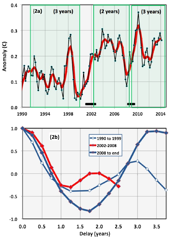 Fig.2.Plots associated with T100. a. T100(black) and aT100(red). The 24-month and 36-month phase-locked segments are indicated by green shaded rectangles. Climate shifts are indicated by black horizontal segments. b. Autocorrelation of aT100in-dicating, in the three periods noted, periodicities of 24 months (2002–08) and 36 months (1990–99 and 2008–14). (For interpretation of the references to color in this figure, the reader is referred to the web version of this article.)