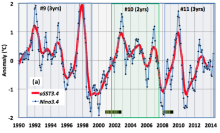 Fig.3.a. Low frequency index aSST3.4(red) and NOAA anomaly index Nino3.4generated by the climatology method (blue).