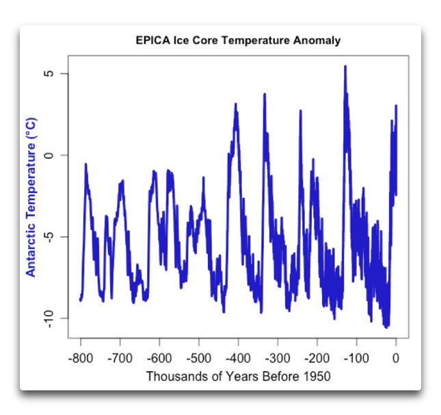 Epica Ice Core Anomaly