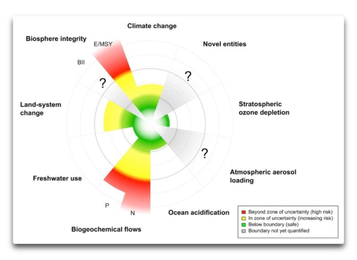 planetary boundaries