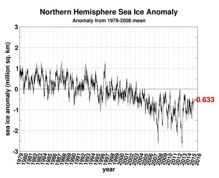 seaice.anomaly.arctic-1-29-15