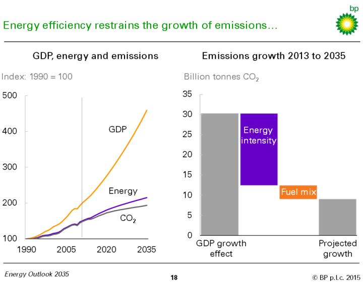 BP-2035-forecast