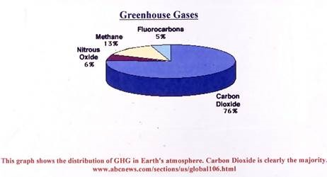 Thanks to the ipcc the public doesnt know water vapor is most greenhouse gas the ipcc acknowledges h2o is the most important but that is not what the public understands figure 2 shows a diagram taken from the ccuart Gallery