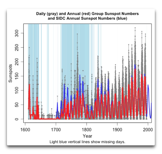 daily and annual group sunspot numbers plus sidc annual