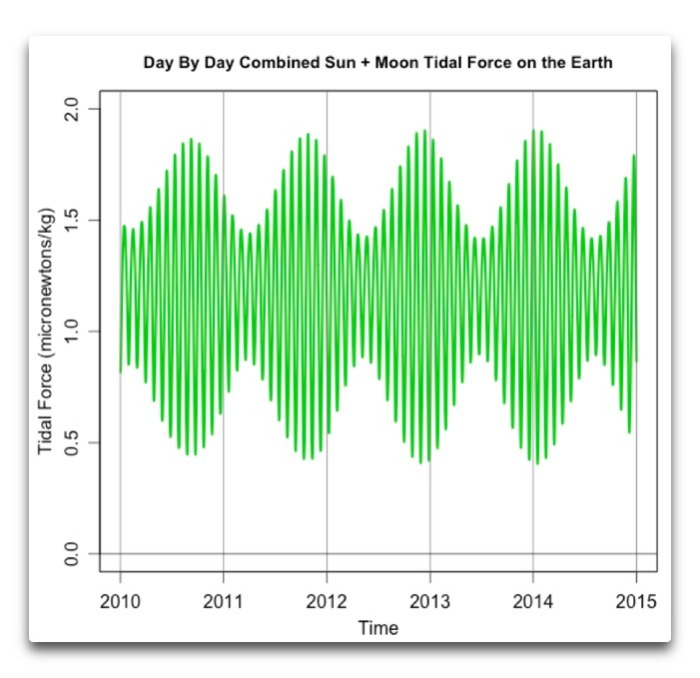 daily combined sun moon tidal force 2010 2014
