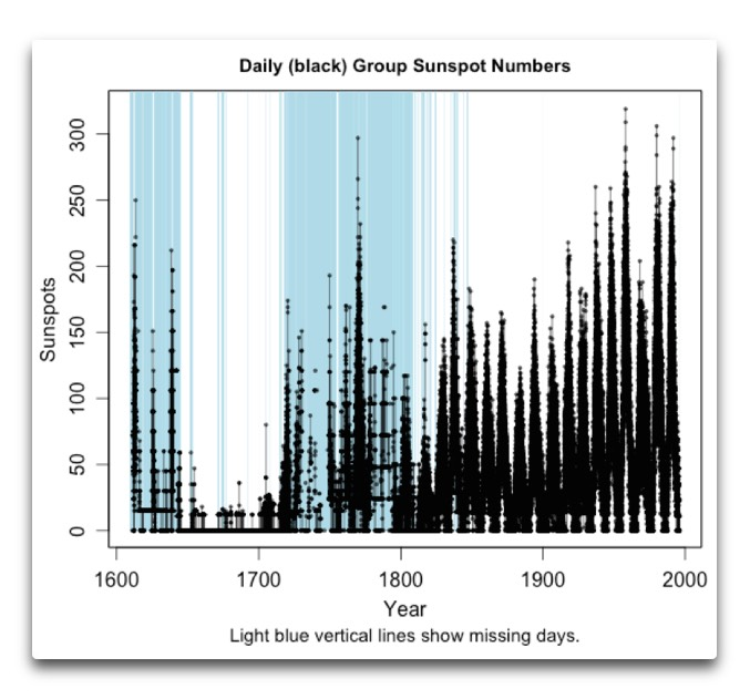 daily group sunspot numbers