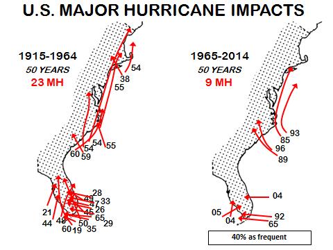 eact-coast-hurricanes