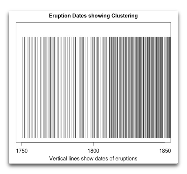 eruption dates clustering early