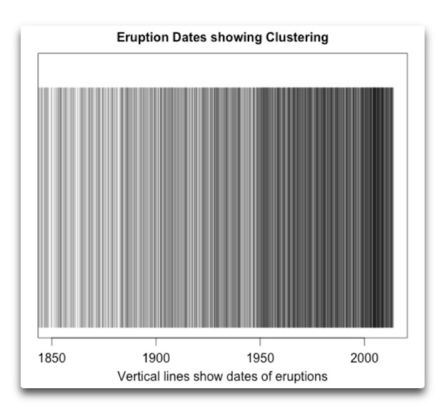 eruption dates clustering late