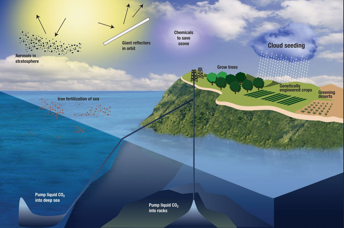 Nutty Claim Advent Of Geoengineering May Help Lower