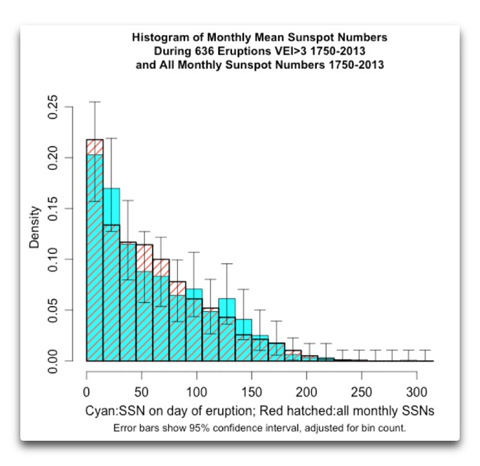 hist monthly mean ssn and eruptions VEI>3