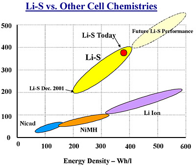 lithium-sulfur-battery-vs-others