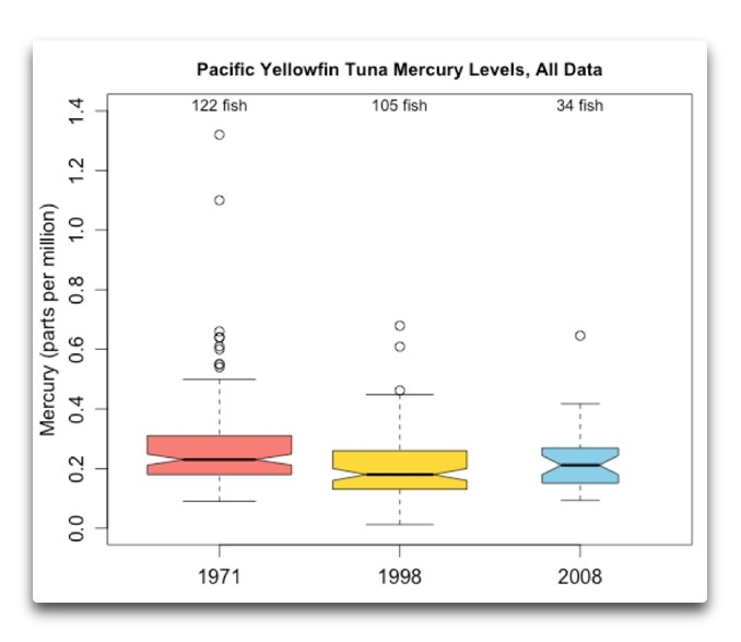 pacific yellowfin mercury all data