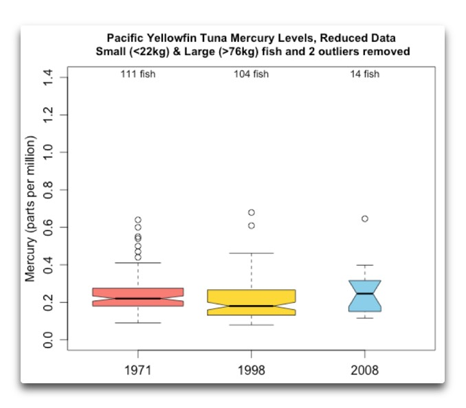 pacific yellowfin mercury reduced data
