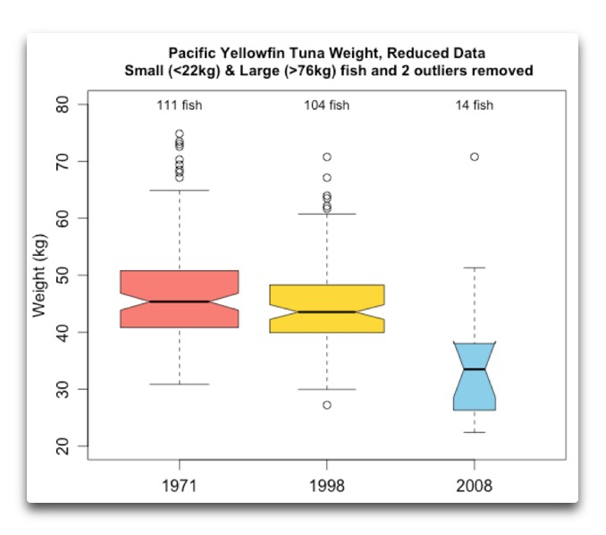 pacific yellowfin weight reduced data