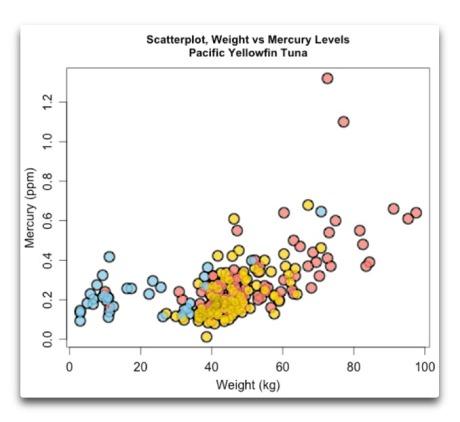 scatterplot weight vs mercury tuna