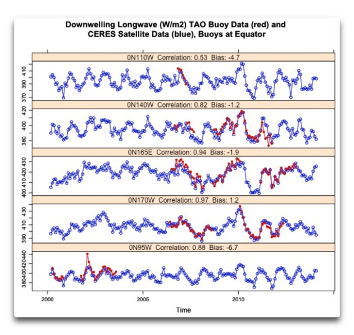 tao and ceres sst downwelling longwave equator