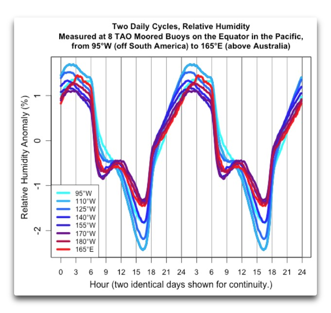 TAO daily cycles rel humidity anomaly
