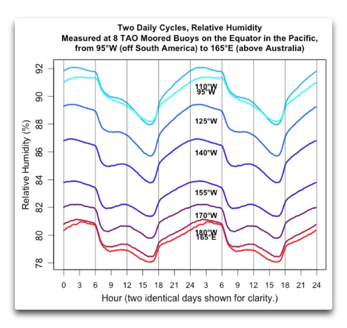 TAO daily cycles rel humidity