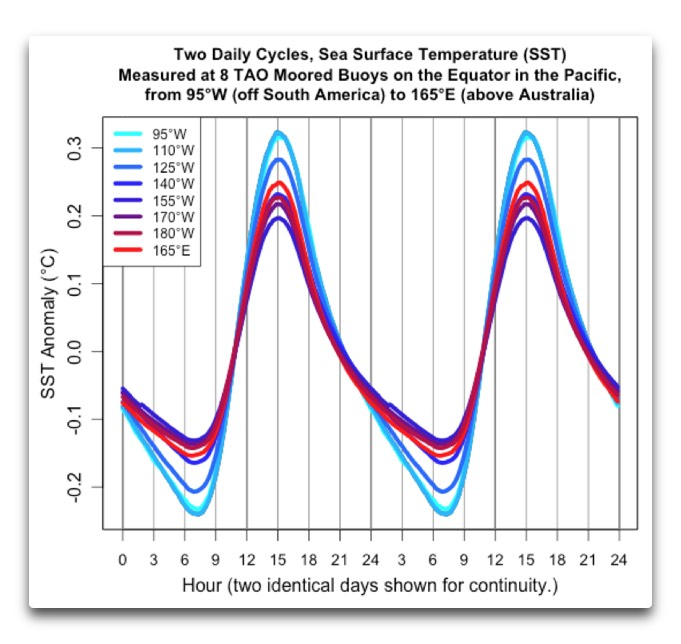 TAO daily cycles SST anomalies