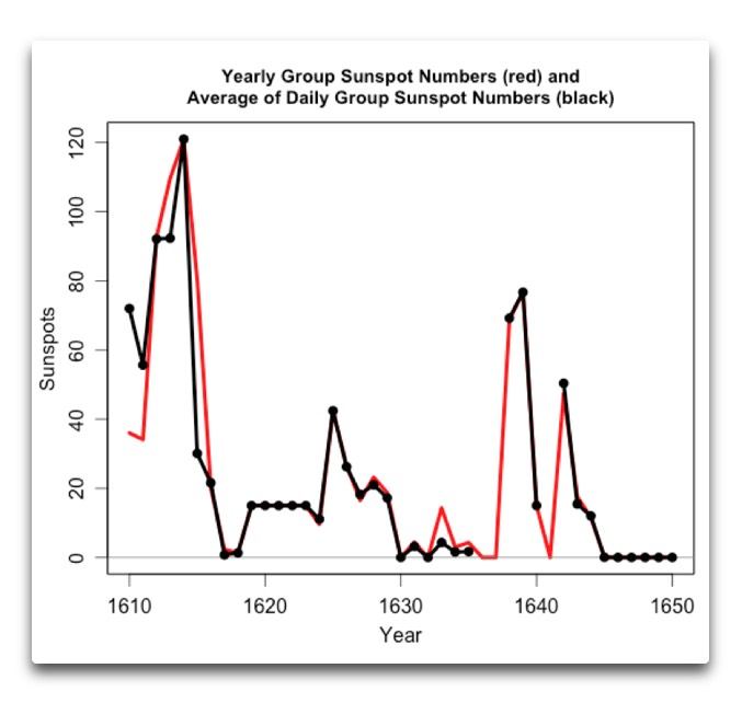 yearly and average of daily group sunspot numbers