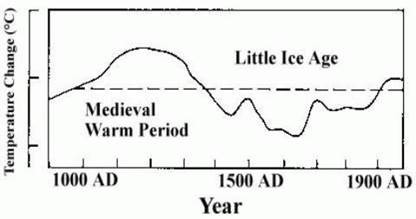 Figure 1: Source: Figure 7c in the IPCC FAR