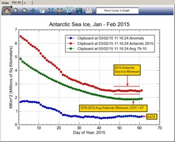 State of the Sea Ice – February 2015 | Watts Up With That?