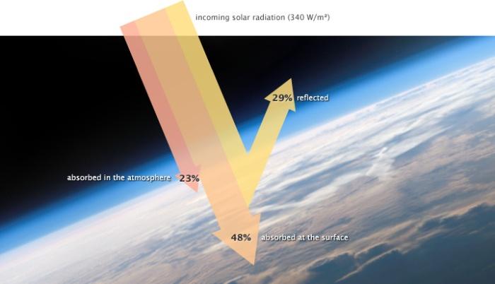 Earth's_Energy_Budget_Incoming_Solar_Radiation_NASA