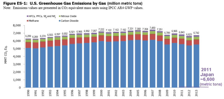 EPA-CFCs-ghgs