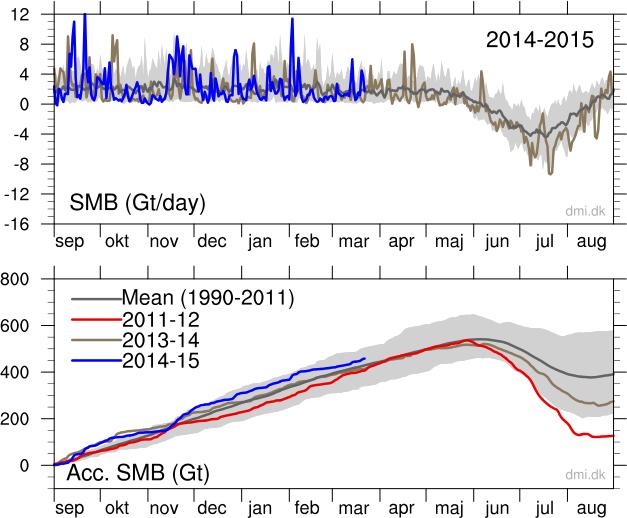 Greenland-surface-mass-budget