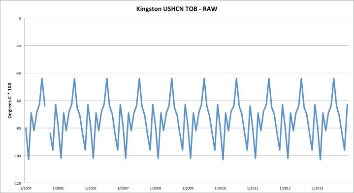 Kingston USHCN TOBS minus RAW