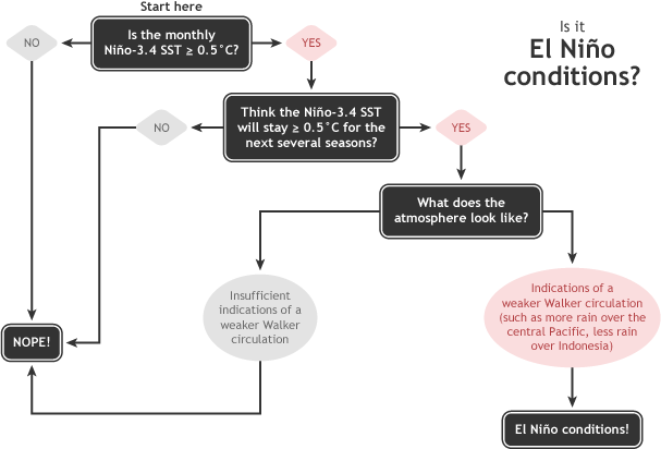 NOAA-El-Nino-Diagnostic-Flowchart