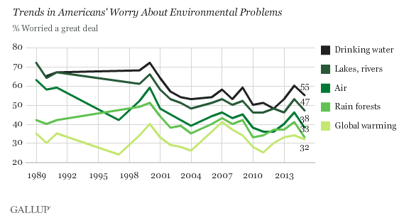 a poll on global warming According to the yale program on climate change communication and  an annual survey on what americans think about climate change,.