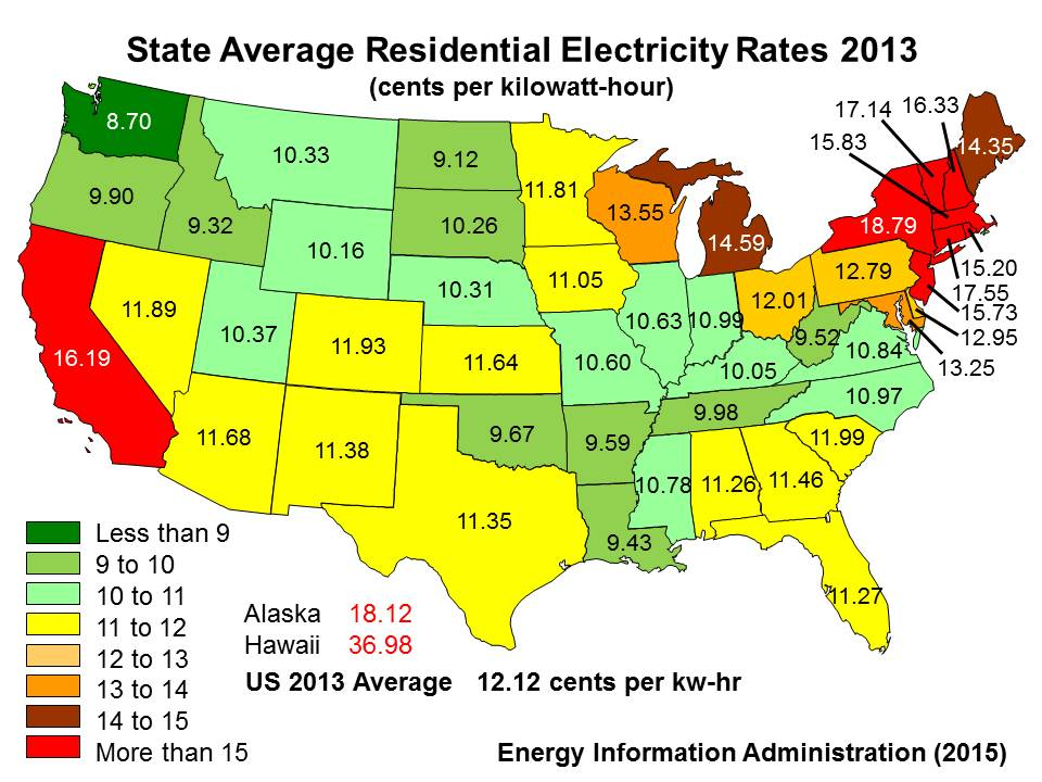 Electricity: Electricity Rates California