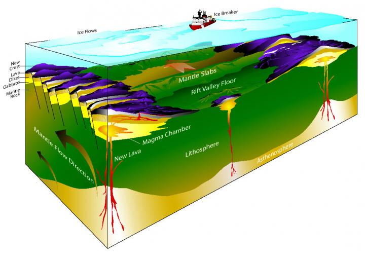 Abiotic Methane Discovered Under The Arctic Ocean