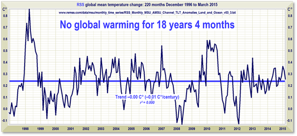 Global Warming 'Pause' Continues — Temperature Standstill Lengthens to 18 years 4 months