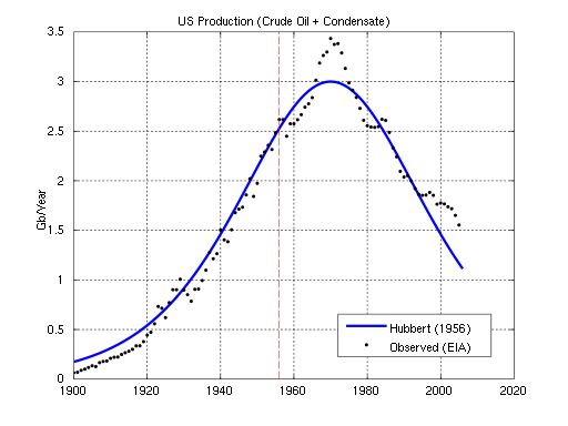 in 1956 m king hubbert predicted In 1956 m king hubbert, a geologist for shell oil, predicted the peaking of us oil production would occur in the late 1960s although derided by most in the industry he was correct he was the first to assert that oil discovery, and therefore production, would follow a bell shaped curve over its life.