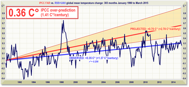 How to convince a climate skeptic he's wrong   Watts Up With
